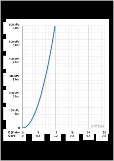 Hansa Alessi Sense Kitchen Tap Flow Chart
