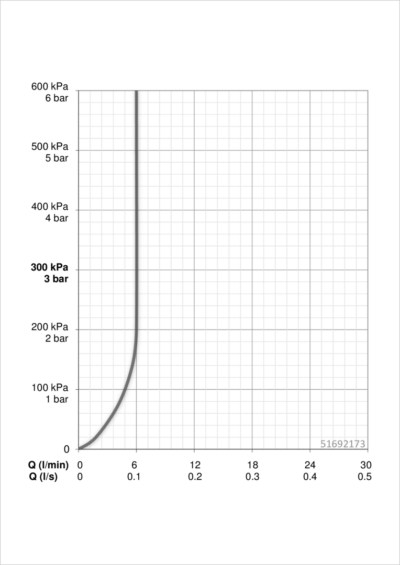 Hansa Designo Bathroom Tap Flow Chart