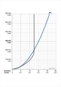 Hansa Basic Jet Style Slide Shower 1 Function Flow Chart